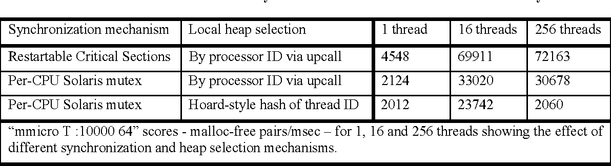Table 3: Contributions of Synchronization and Perfect Processor Identity