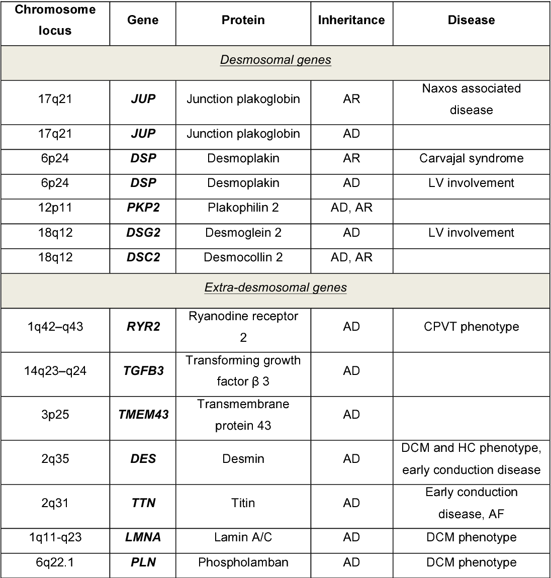 table 1 from mir 320a as a potential novel circulating biomarker of rh semanticscholar org