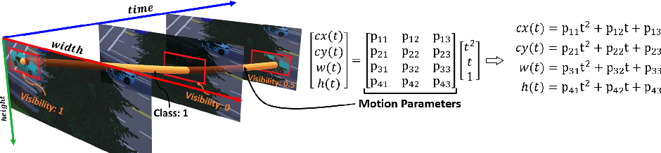 Figure 3 for Simultaneous Detection and Tracking with Motion Modelling for Multiple Object Tracking