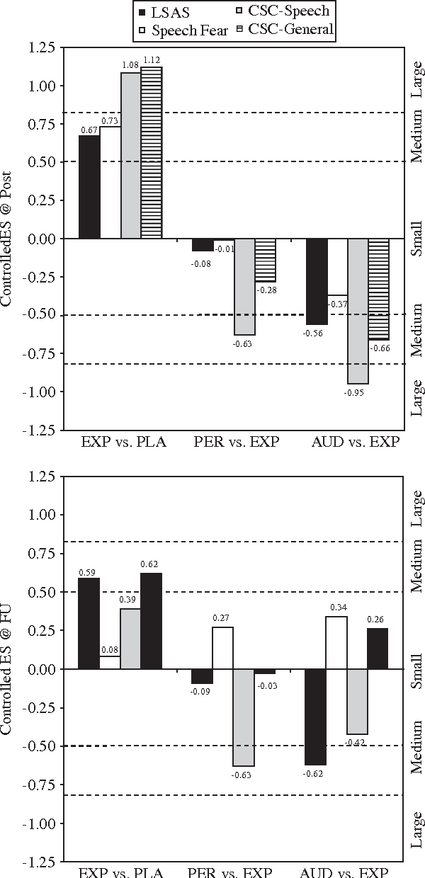 Fig. 2. Effect sizes for the a priori contrasts at posttreatment and follow-up. PLA ¼ placebo treatment, EXP ¼ exposure only, PER ¼ exposure+performance feedback, AUD ¼ exposure+audience feedback, CSC-General ¼ clinically significant change on the LSAS, CSC-Speech ¼ clinically significant change on the speech fear measure.
