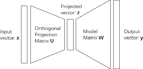 Figure 1 for Learning Convolutional Neural Networks using Hybrid Orthogonal Projection and Estimation