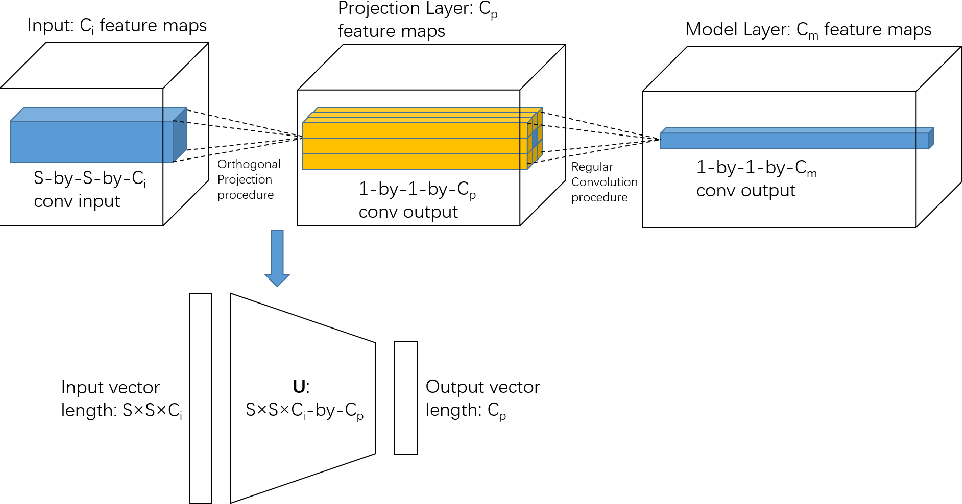 Figure 3 for Learning Convolutional Neural Networks using Hybrid Orthogonal Projection and Estimation