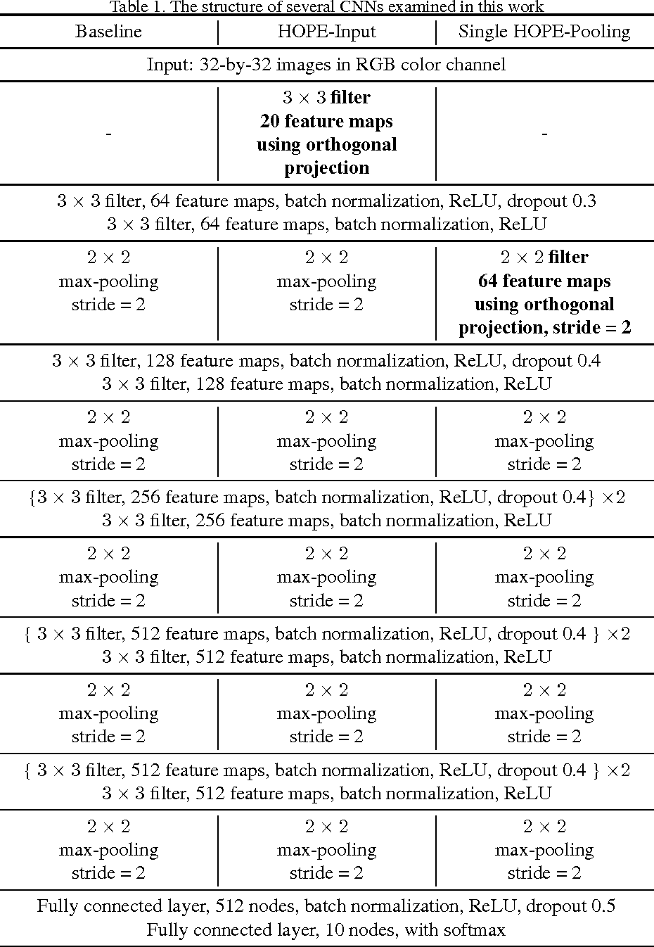 Figure 2 for Learning Convolutional Neural Networks using Hybrid Orthogonal Projection and Estimation