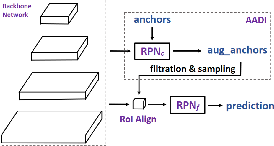 Figure 3 for Augmenting Anchors by the Detector Itself