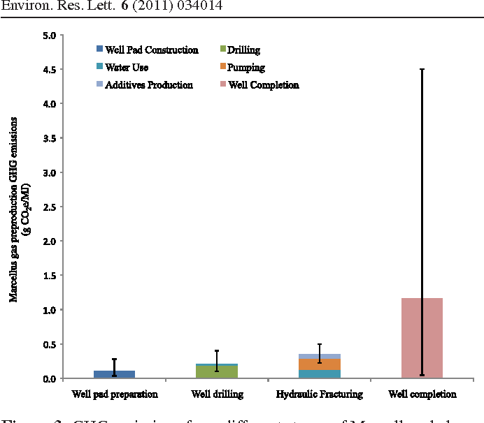 Figure 3 from Life cycle greenhouse gas emissions of