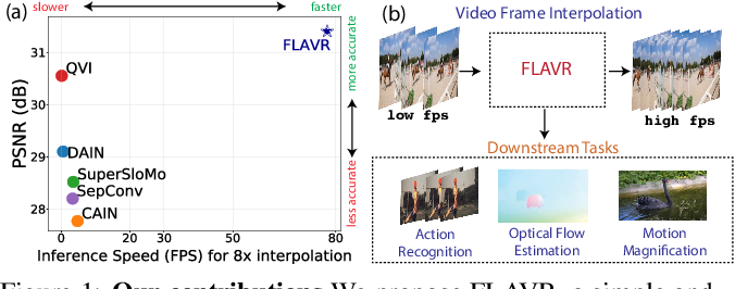Figure 1 for FLAVR: Flow-Agnostic Video Representations for Fast Frame Interpolation