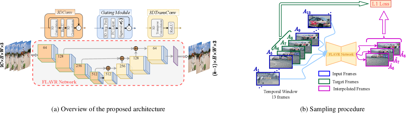 Figure 3 for FLAVR: Flow-Agnostic Video Representations for Fast Frame Interpolation