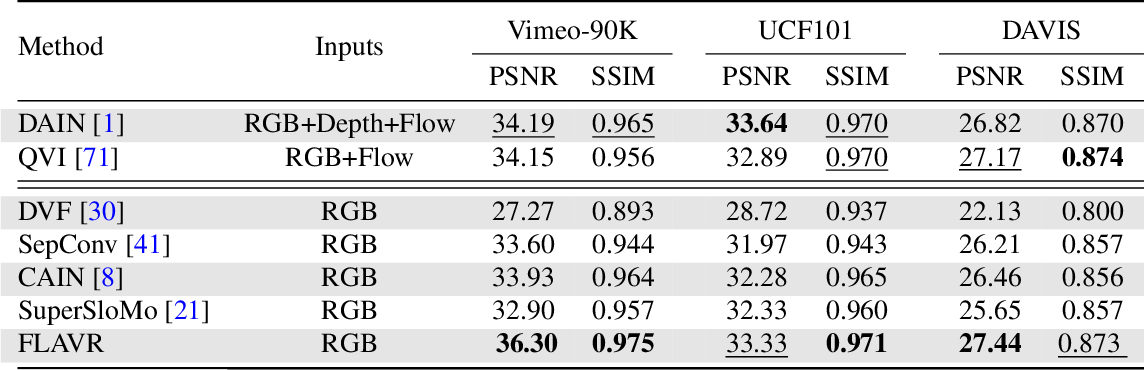 Figure 2 for FLAVR: Flow-Agnostic Video Representations for Fast Frame Interpolation