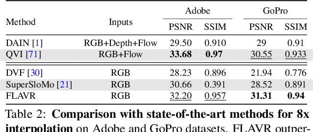 Figure 4 for FLAVR: Flow-Agnostic Video Representations for Fast Frame Interpolation