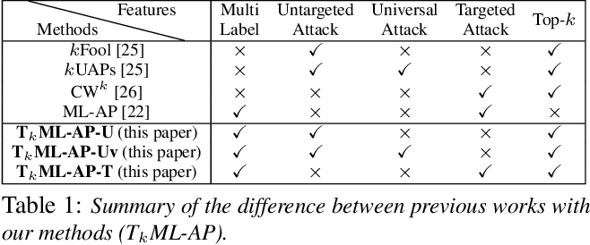 Figure 2 for T$_k$ML-AP: Adversarial Attacks to Top-$k$ Multi-Label Learning