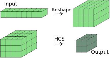 Figure 1 for Multi-dimensional Tensor Sketch