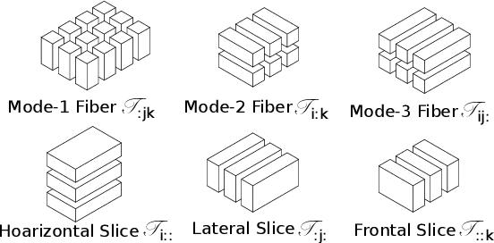 Figure 3 for Multi-dimensional Tensor Sketch