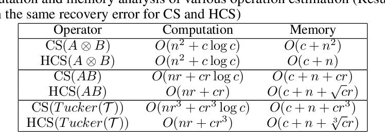 Figure 2 for Multi-dimensional Tensor Sketch