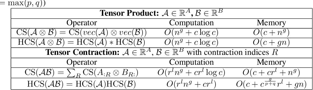 Figure 4 for Multi-dimensional Tensor Sketch