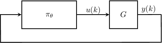 Figure 1 for Recurrent Neural Network Controllers Synthesis with Stability Guarantees for Partially Observed Systems