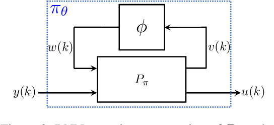 Figure 2 for Recurrent Neural Network Controllers Synthesis with Stability Guarantees for Partially Observed Systems
