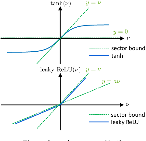 Figure 3 for Recurrent Neural Network Controllers Synthesis with Stability Guarantees for Partially Observed Systems
