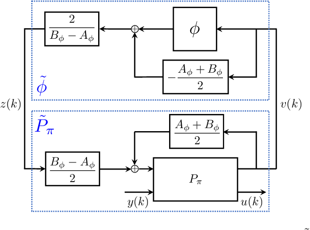 Figure 4 for Recurrent Neural Network Controllers Synthesis with Stability Guarantees for Partially Observed Systems