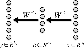 Figure 1 for Exact solutions to the nonlinear dynamics of learning in deep linear neural networks
