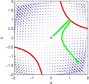 Figure 2 for Exact solutions to the nonlinear dynamics of learning in deep linear neural networks