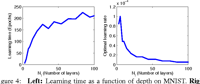 Figure 4 for Exact solutions to the nonlinear dynamics of learning in deep linear neural networks