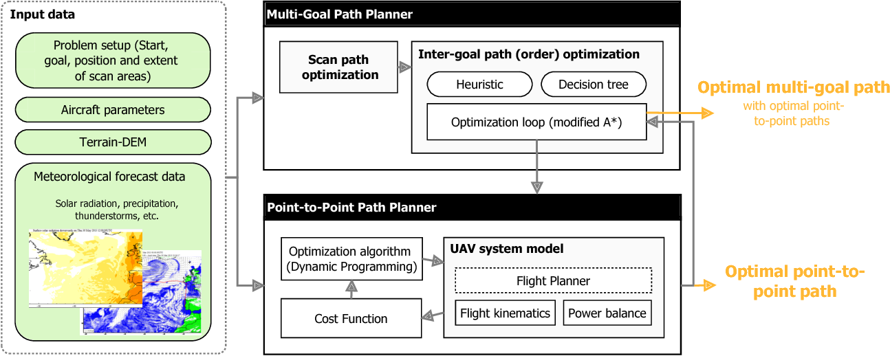 Figure 3 for Meteorology-Aware Multi-Goal Path Planning for Large-Scale Inspection Missions with Long-Endurance Solar-Powered Aircraft
