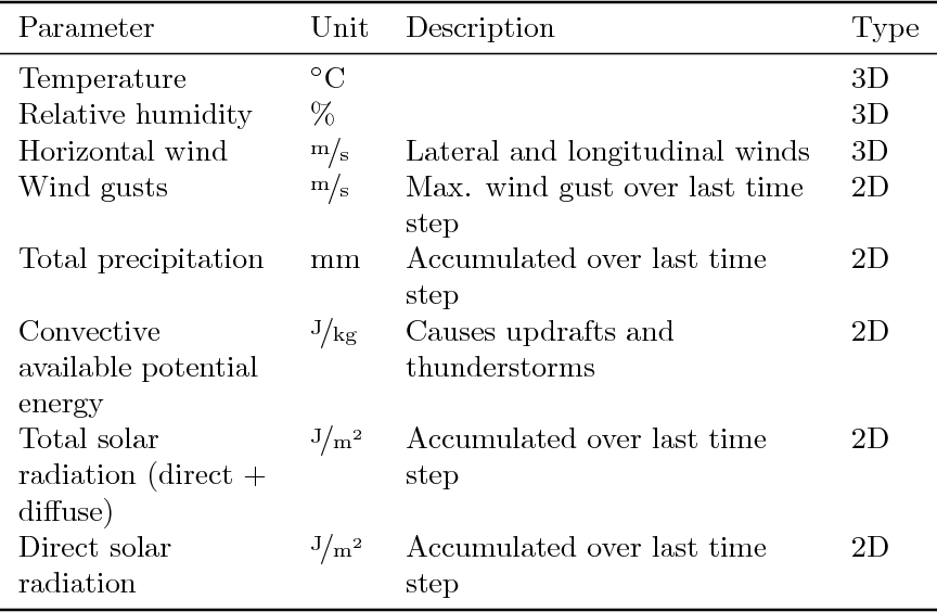 Figure 2 for Meteorology-Aware Multi-Goal Path Planning for Large-Scale Inspection Missions with Long-Endurance Solar-Powered Aircraft