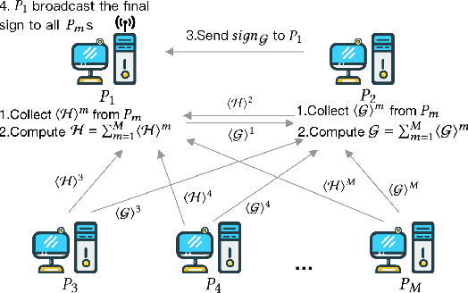 Figure 3 for An Efficient Learning Framework For Federated XGBoost Using Secret Sharing And Distributed Optimization
