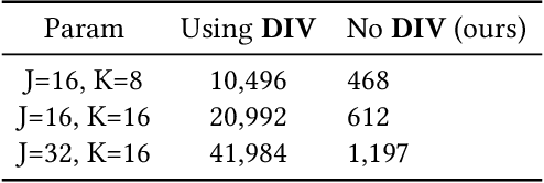 Figure 4 for An Efficient Learning Framework For Federated XGBoost Using Secret Sharing And Distributed Optimization