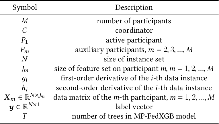 Figure 1 for An Efficient Learning Framework For Federated XGBoost Using Secret Sharing And Distributed Optimization