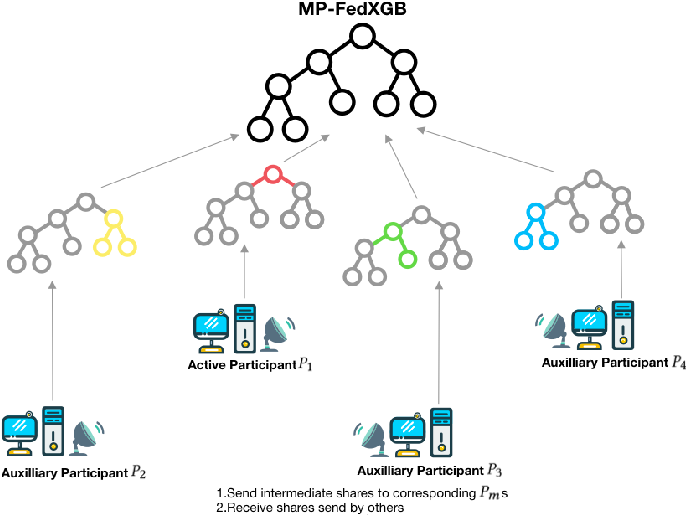 Figure 2 for An Efficient Learning Framework For Federated XGBoost Using Secret Sharing And Distributed Optimization