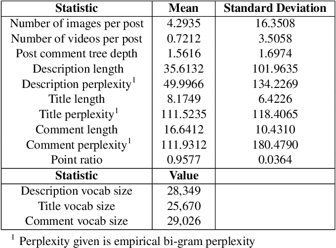 Figure 3 for A Dataset and Benchmarks for Multimedia Social Analysis