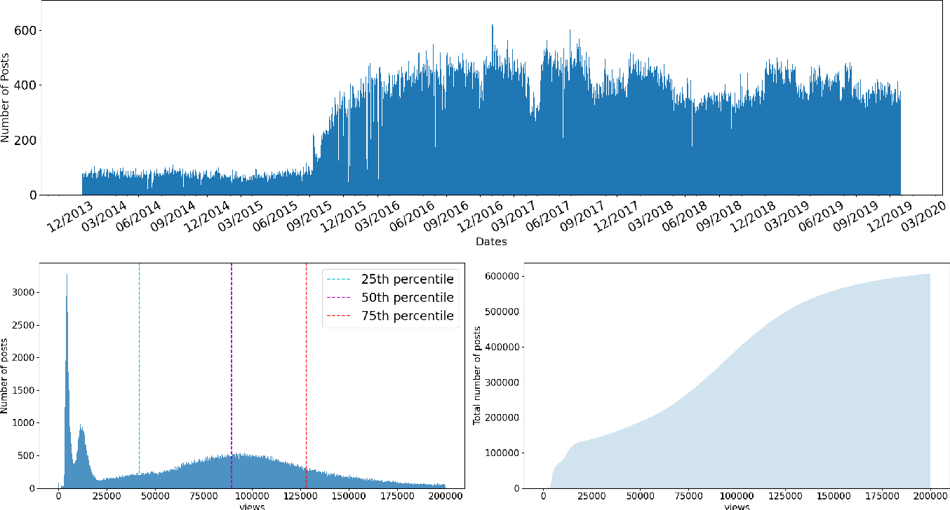 Figure 4 for A Dataset and Benchmarks for Multimedia Social Analysis