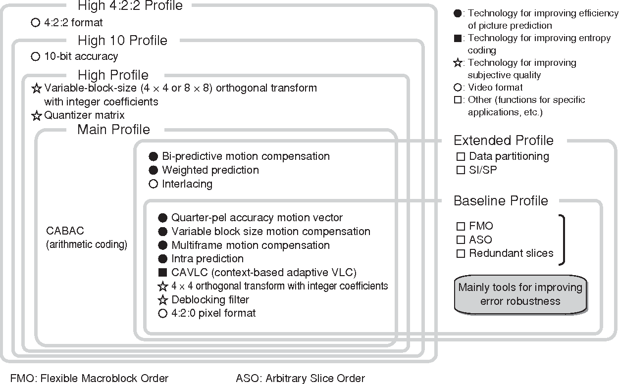 Figure 1 from Fujitsu's Approach to H 264/AVC and Application Trends