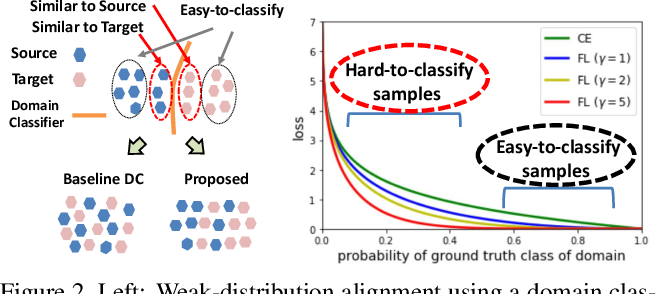 Figure 3 for Strong-Weak Distribution Alignment for Adaptive Object Detection