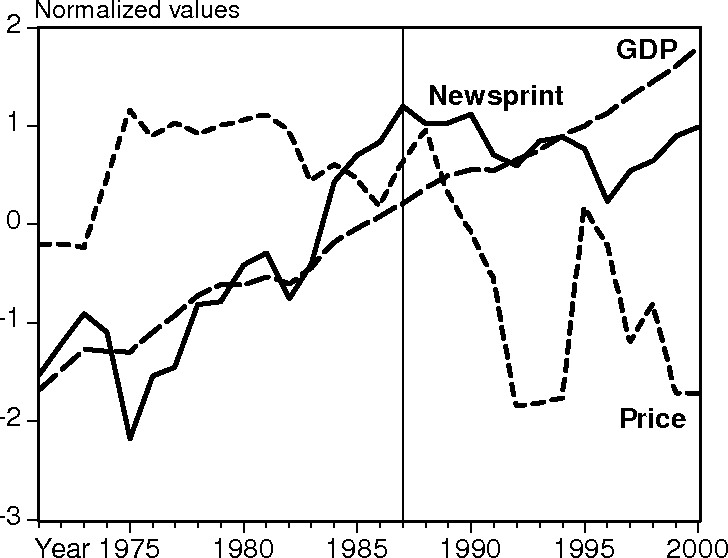 Figure 4 From Us Newsprint Demand Forecasts To 2020