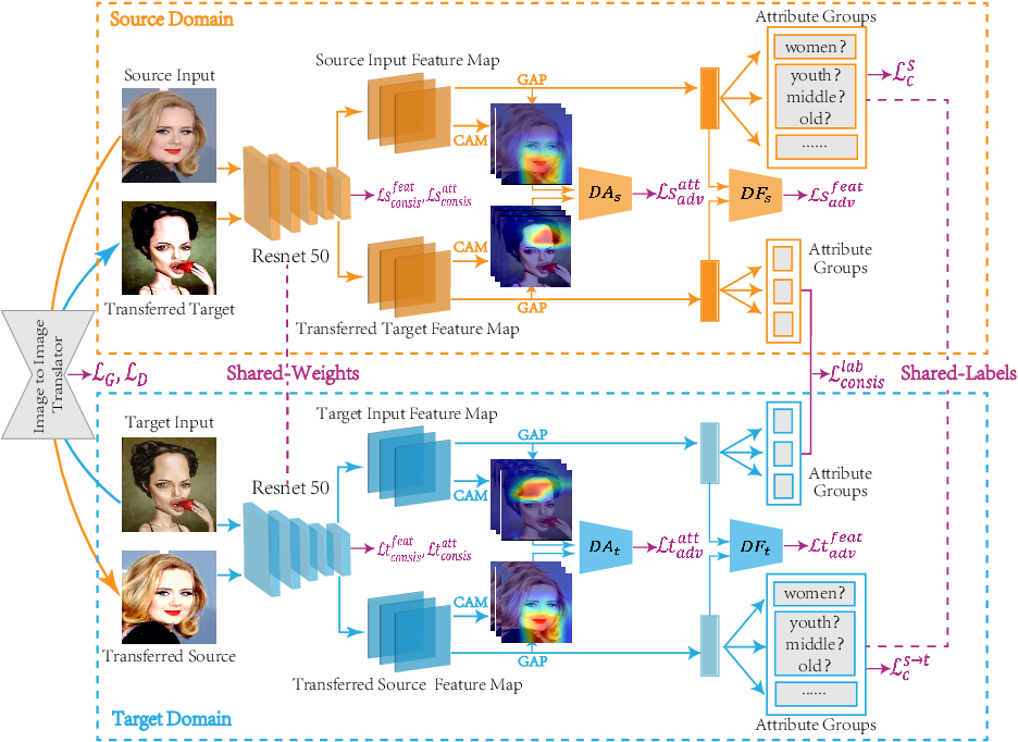 Figure 3 for Unsupervised Domain Attention Adaptation Network for Caricature Attribute Recognition