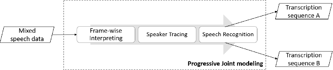 Figure 1 for Progressive Joint Modeling in Unsupervised Single-channel Overlapped Speech Recognition
