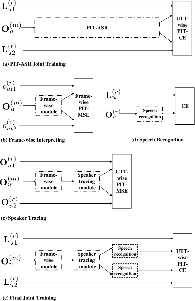 Figure 2 for Progressive Joint Modeling in Unsupervised Single-channel Overlapped Speech Recognition