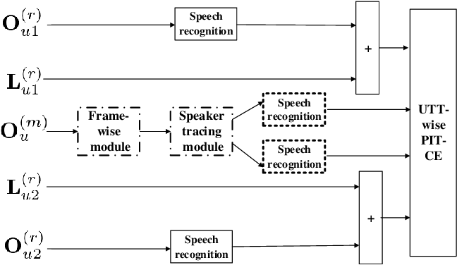 Figure 3 for Progressive Joint Modeling in Unsupervised Single-channel Overlapped Speech Recognition