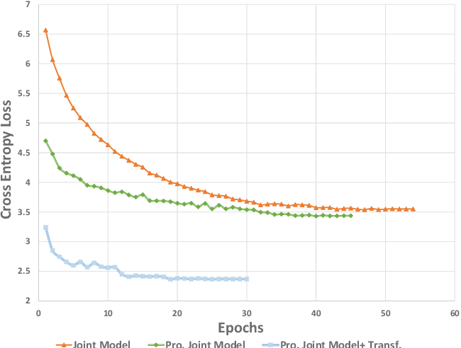 Figure 4 for Progressive Joint Modeling in Unsupervised Single-channel Overlapped Speech Recognition