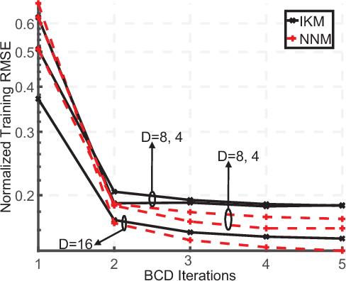Figure 1 for Learning Kolmogorov Models for Binary Random Variables