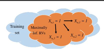 Figure 4 for Learning Kolmogorov Models for Binary Random Variables