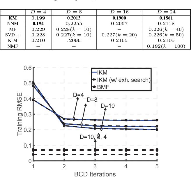 Figure 3 for Learning Kolmogorov Models for Binary Random Variables