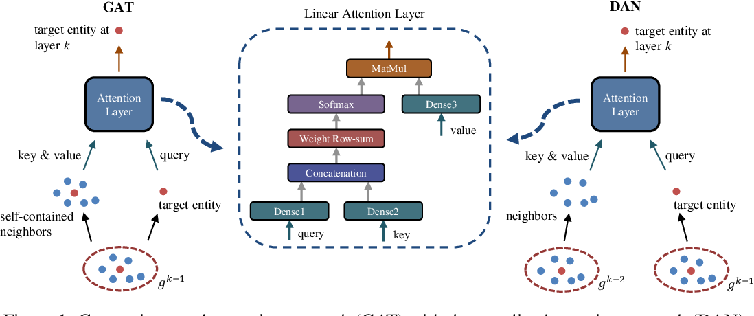 Figure 1 for Decentralized Knowledge Graph Representation Learning