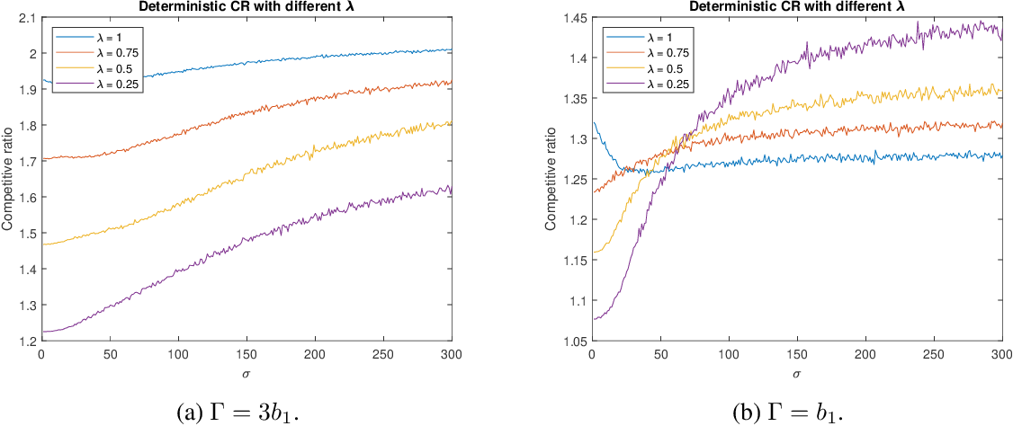 Figure 2 for Online Algorithms for Multi-shop Ski Rental with Machine Learned Predictions