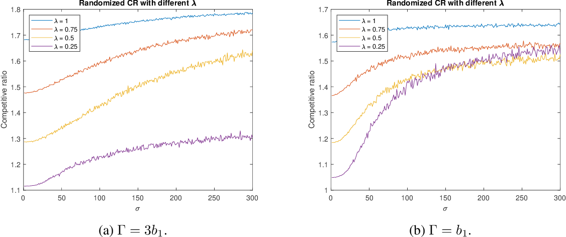 Figure 3 for Online Algorithms for Multi-shop Ski Rental with Machine Learned Predictions