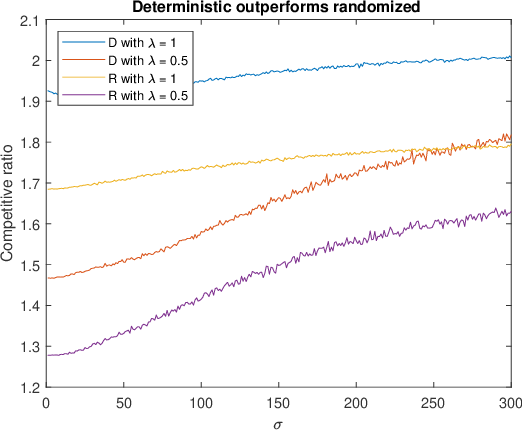 Figure 4 for Online Algorithms for Multi-shop Ski Rental with Machine Learned Predictions