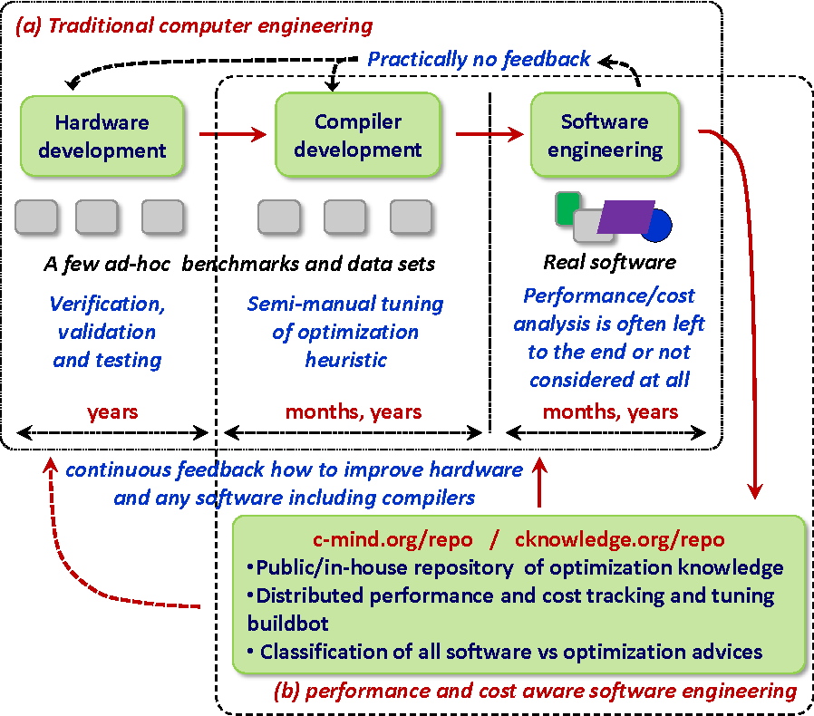 Figure 1 for Collective Mind, Part II: Towards Performance- and Cost-Aware Software Engineering as a Natural Science
