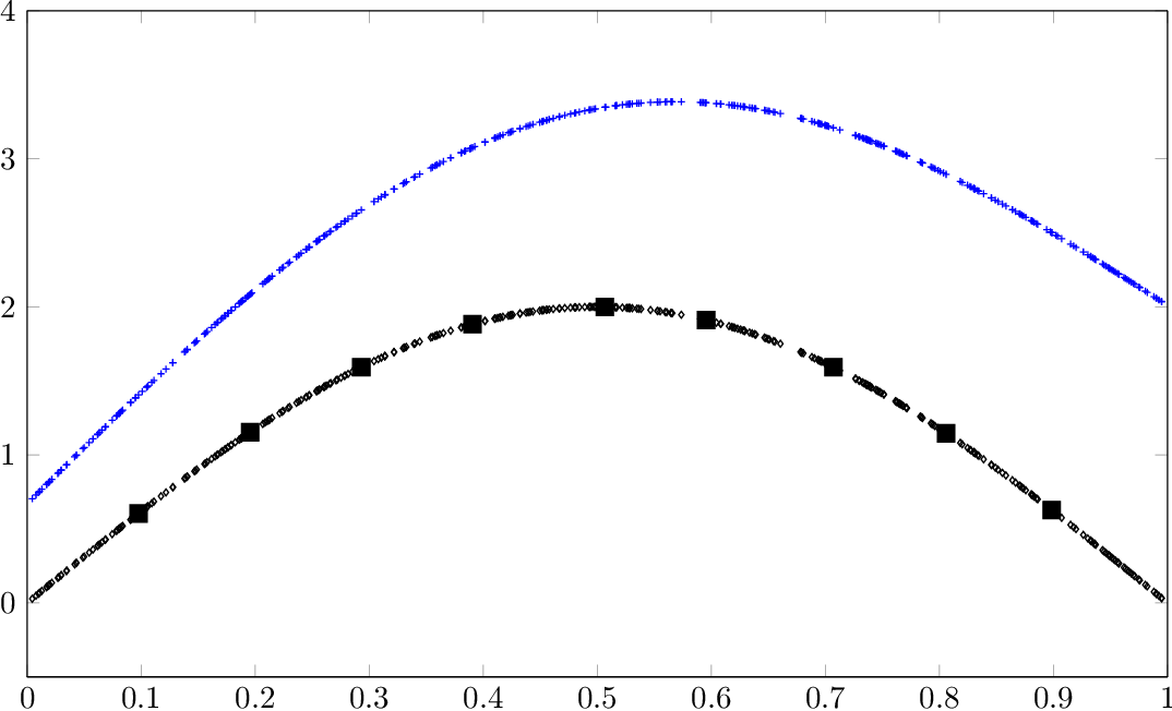 Figure 1 for A Statistical Learning Assessment of Huber Regression